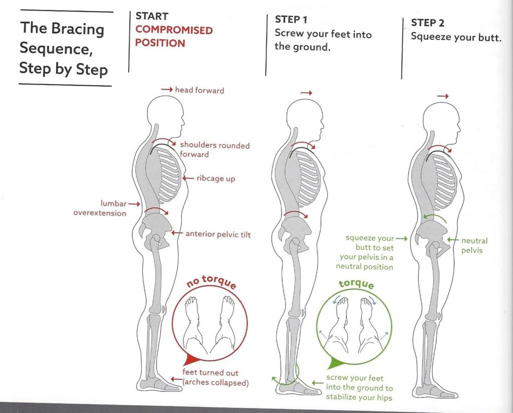 Bracing Sequence on head of pressure to feet